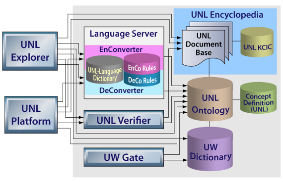 Structure of the UNL System and applications