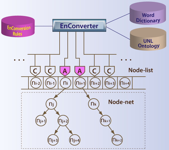 Structure of EnConverter
