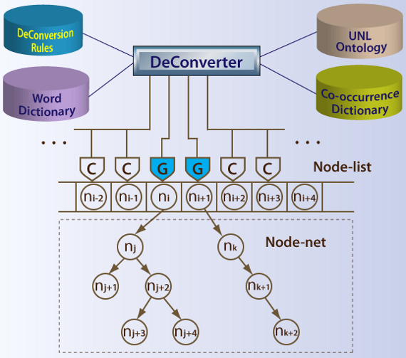 Structure of DeConverter