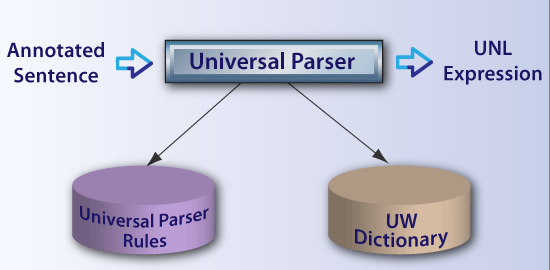 Structure of Universal Parser