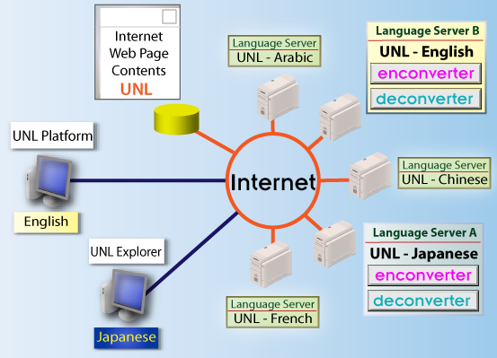 How Language Servers work through the Internet